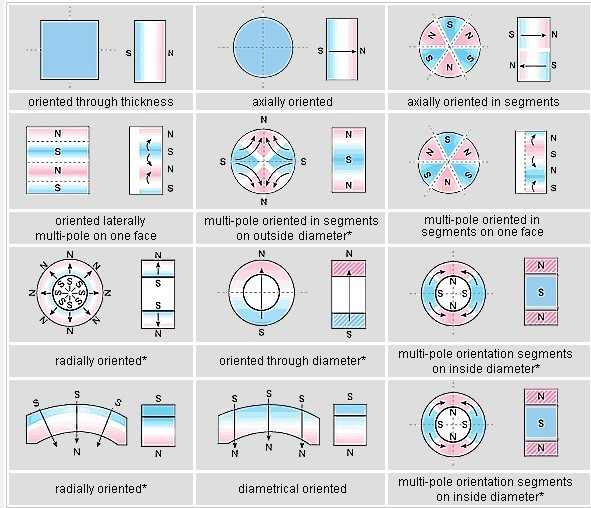 Magnetization Direction of Permanent Magnets